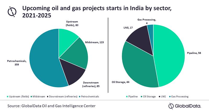 Oil&Gas India