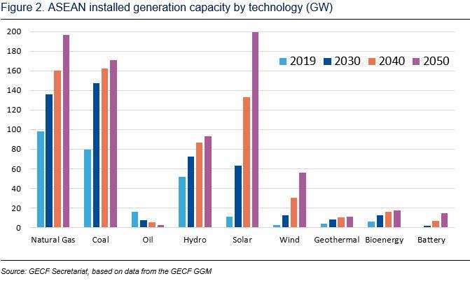 ASEAN installed capacity