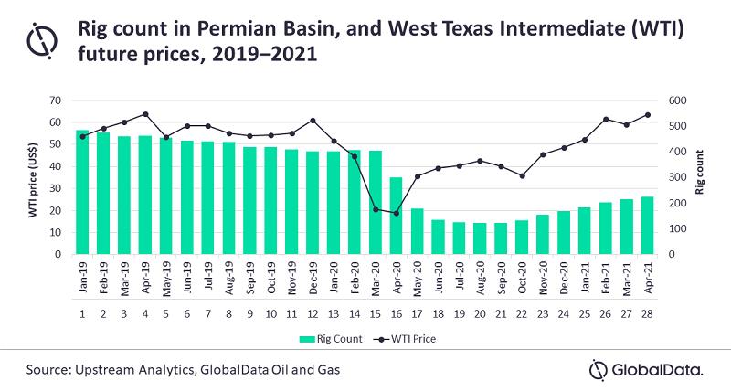 Permian Basin Production